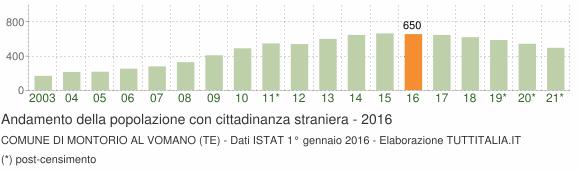 Grafico andamento popolazione stranieri Comune di Montorio al Vomano (TE)