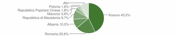 Grafico cittadinanza stranieri - Montorio al Vomano 2016