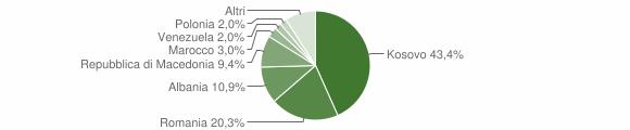 Grafico cittadinanza stranieri - Montorio al Vomano 2017