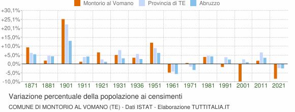 Grafico variazione percentuale della popolazione Comune di Montorio al Vomano (TE)