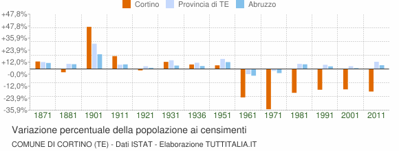 Grafico variazione percentuale della popolazione Comune di Cortino (TE)