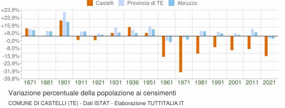 Grafico variazione percentuale della popolazione Comune di Castelli (TE)