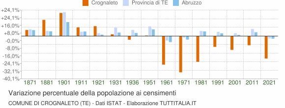 Grafico variazione percentuale della popolazione Comune di Crognaleto (TE)