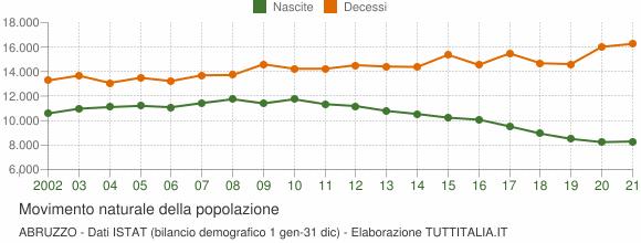 Grafico movimento naturale della popolazione Abruzzo