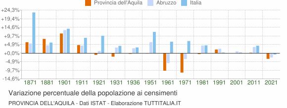 Grafico variazione percentuale della popolazione Provincia dell'Aquila