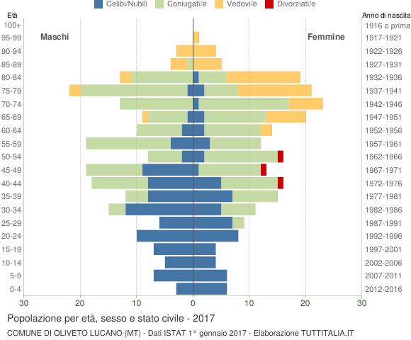 Grafico Popolazione per età, sesso e stato civile Comune di Oliveto Lucano (MT)