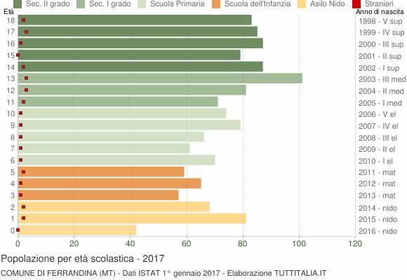 Grafico Popolazione in età scolastica - Ferrandina 2017