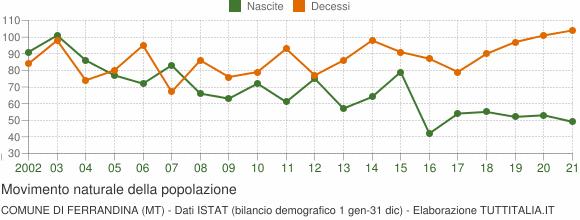 Grafico movimento naturale della popolazione Comune di Ferrandina (MT)