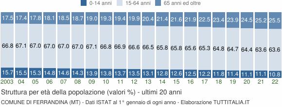 Grafico struttura della popolazione Comune di Ferrandina (MT)