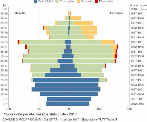 Grafico Popolazione per età, sesso e stato civile Comune di Pomarico (MT)