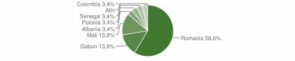 Grafico cittadinanza stranieri - Dasà 2017