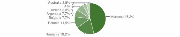 Grafico cittadinanza stranieri - Fossato Serralta 2016
