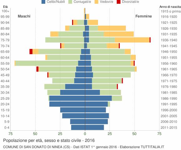 Grafico Popolazione per età, sesso e stato civile Comune di San Donato di Ninea (CS)