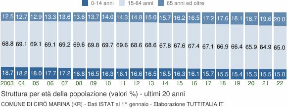 Grafico struttura della popolazione Comune di Cirò Marina (KR)