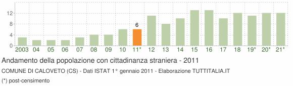 Grafico andamento popolazione stranieri Comune di Caloveto (CS)