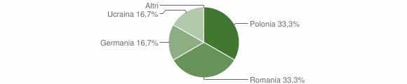 Grafico cittadinanza stranieri - Caloveto 2011