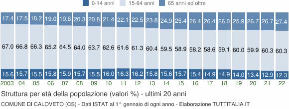 Grafico struttura della popolazione Comune di Caloveto (CS)