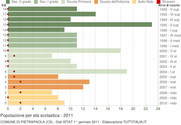 Grafico Popolazione in età scolastica - Pietrapaola 2011