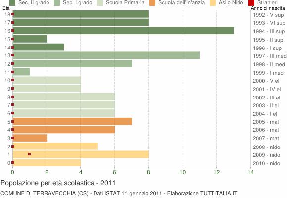 Grafico Popolazione in età scolastica - Terravecchia 2011
