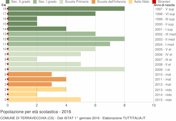 Grafico Popolazione in età scolastica - Terravecchia 2016