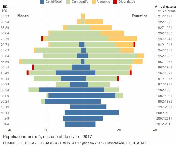 Grafico Popolazione per età, sesso e stato civile Comune di Terravecchia (CS)