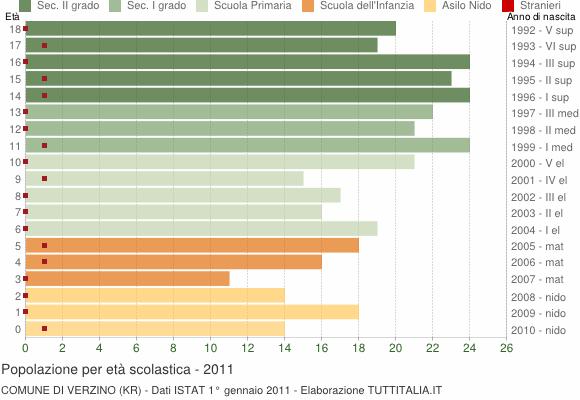 Grafico Popolazione in età scolastica - Verzino 2011