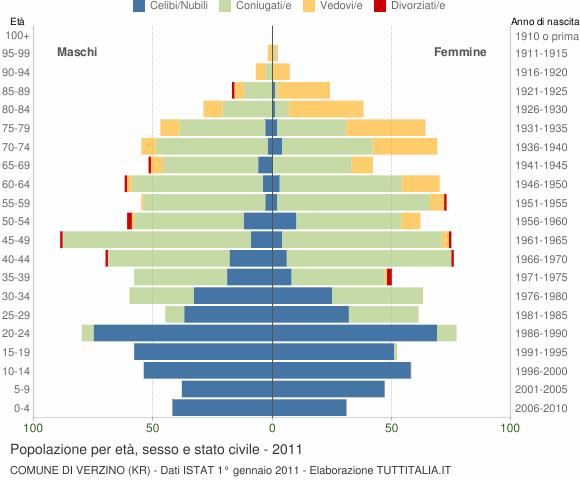 Grafico Popolazione per età, sesso e stato civile Comune di Verzino (KR)