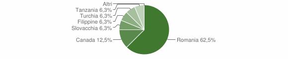 Grafico cittadinanza stranieri - Fabrizia 2010