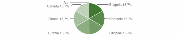 Grafico cittadinanza stranieri - Fabrizia 2015