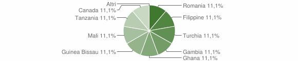 Grafico cittadinanza stranieri - Fabrizia 2016