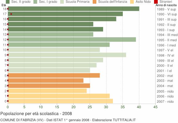 Grafico Popolazione in età scolastica - Fabrizia 2008