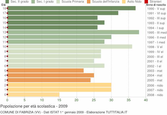 Grafico Popolazione in età scolastica - Fabrizia 2009
