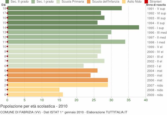 Grafico Popolazione in età scolastica - Fabrizia 2010