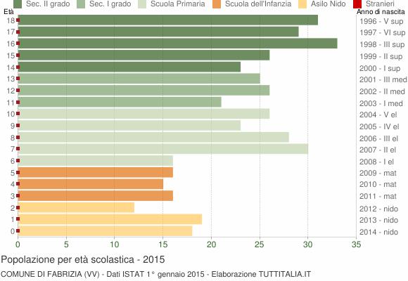 Grafico Popolazione in età scolastica - Fabrizia 2015