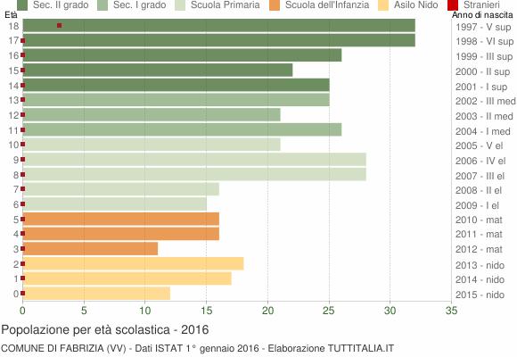 Grafico Popolazione in età scolastica - Fabrizia 2016