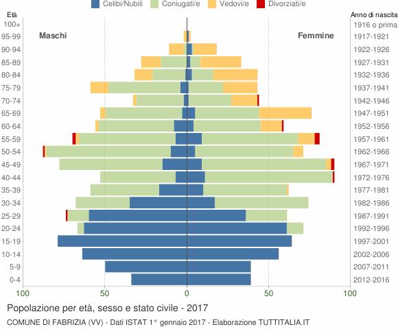 Grafico Popolazione per età, sesso e stato civile Comune di Fabrizia (VV)