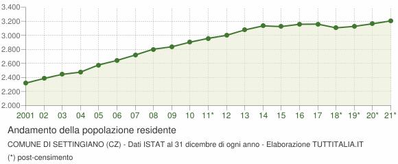Andamento popolazione Comune di Settingiano (CZ)
