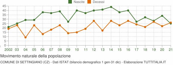 Grafico movimento naturale della popolazione Comune di Settingiano (CZ)