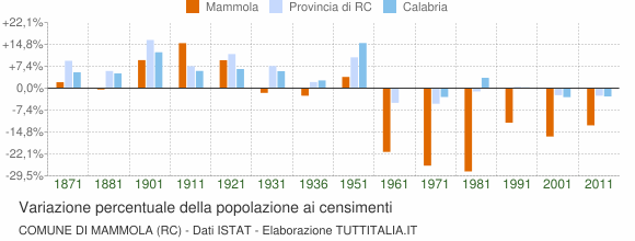 Grafico variazione percentuale della popolazione Comune di Mammola (RC)