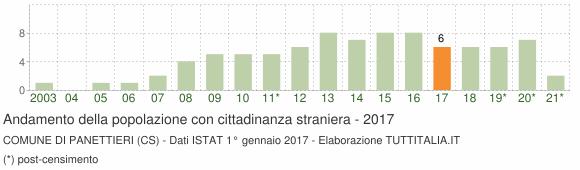 Grafico andamento popolazione stranieri Comune di Panettieri (CS)
