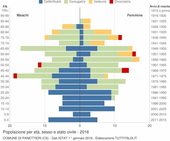 Grafico Popolazione per età, sesso e stato civile Comune di Panettieri (CS)