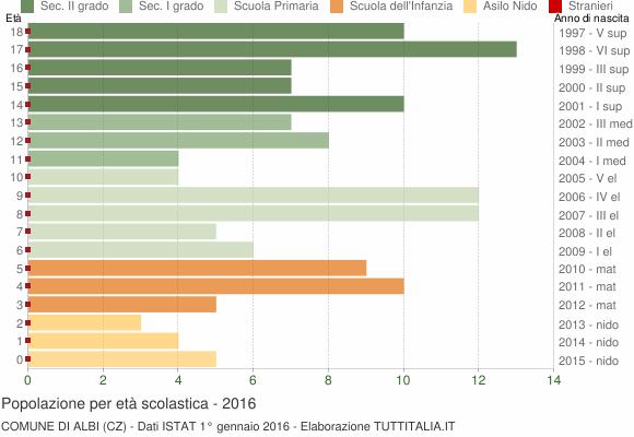 Grafico Popolazione in età scolastica - Albi 2016