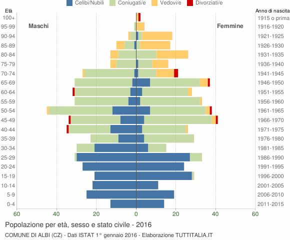 Grafico Popolazione per età, sesso e stato civile Comune di Albi (CZ)