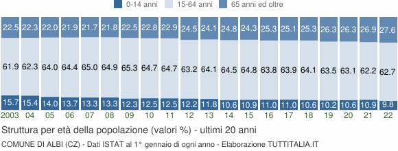 Grafico struttura della popolazione Comune di Albi (CZ)
