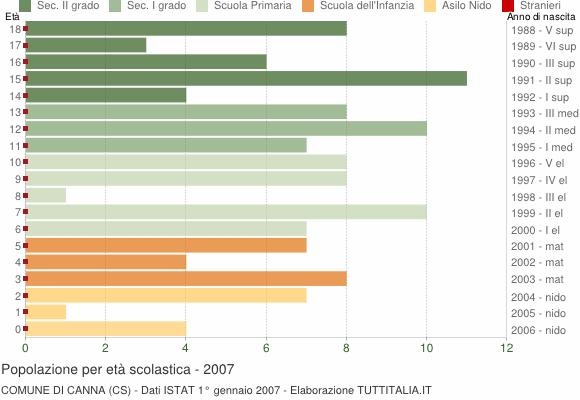 Grafico Popolazione in età scolastica - Canna 2007