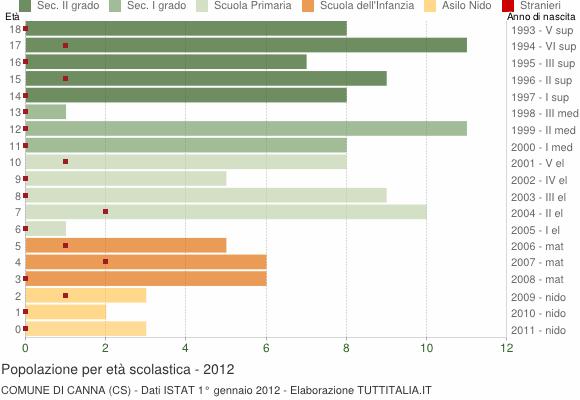 Grafico Popolazione in età scolastica - Canna 2012