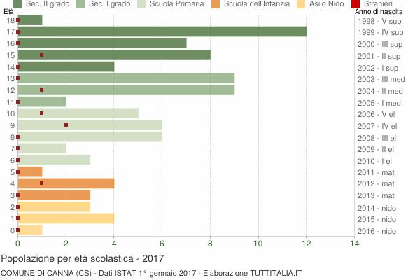 Grafico Popolazione in età scolastica - Canna 2017
