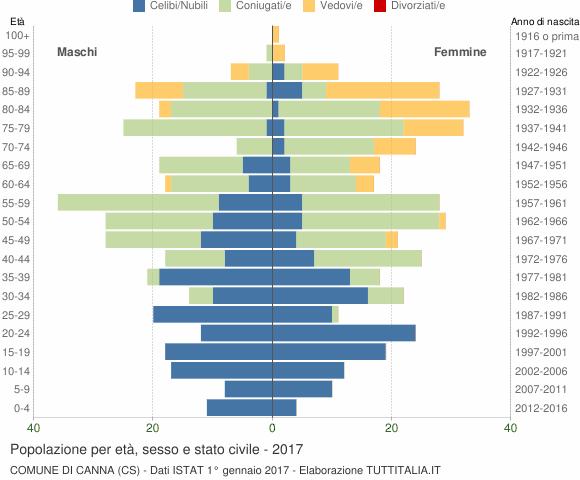 Grafico Popolazione per età, sesso e stato civile Comune di Canna (CS)
