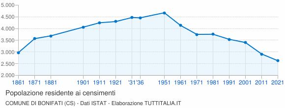 Grafico andamento storico popolazione Comune di Bonifati (CS)