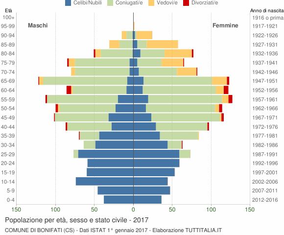 Grafico Popolazione per età, sesso e stato civile Comune di Bonifati (CS)